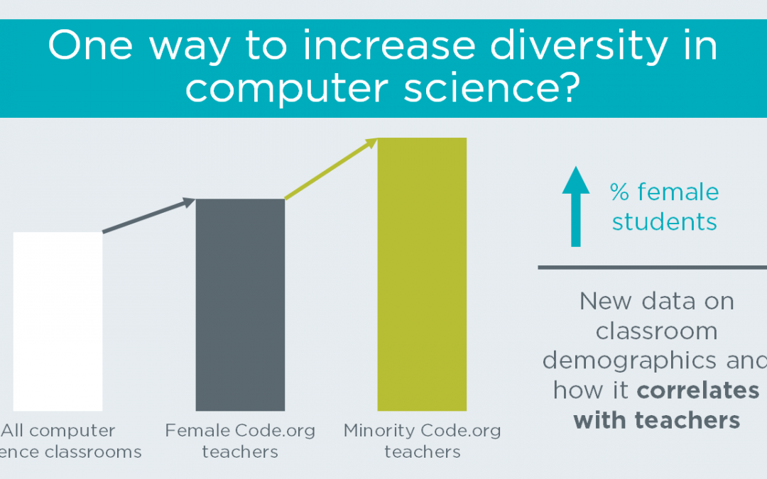 One way to increase diversity in your school's computer science classes?